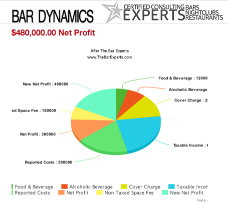 Bar Dynamics 60 Percent Increase of Profit